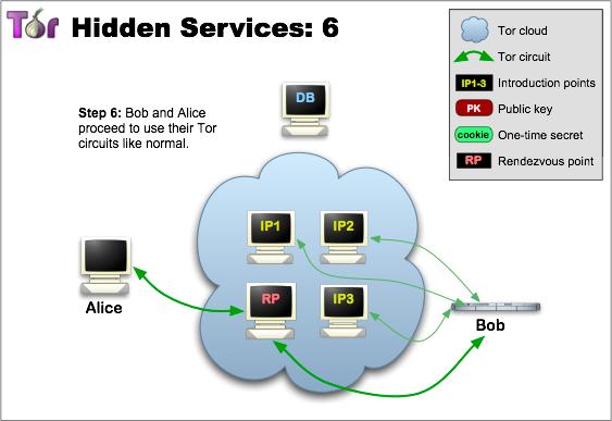 hiddenservices